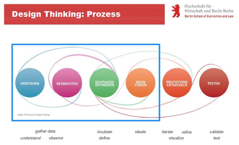 Intercampus Werkstattgespräche – Design Thinking mit Prof. Dr. Anja Grothe
