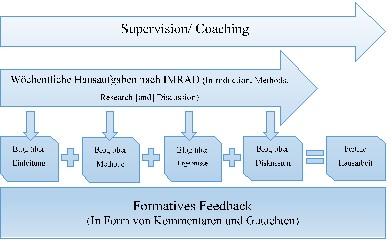 Fazit: Supervision wissenschaftlicher Hausarbeiten