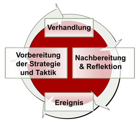 Praxisbeispiel: Operation Einkauf das Verhandlungsrollenspiel