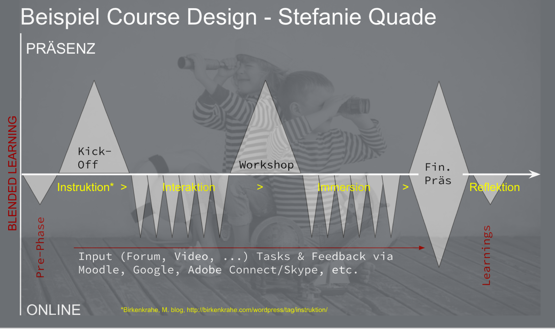 Grafik S.Quade: Beispiel einer didaktischen Verzahnung von Präsenz und Online Einheiten.