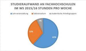 Excelgrafik Studierendensurvy (eigenes Bild)