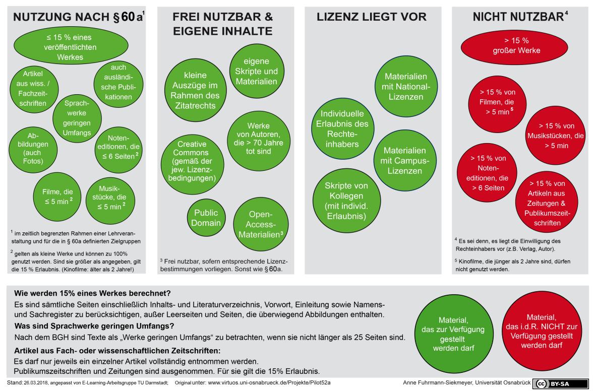 §60a UrhWissG im Schaubild, www.e-learning.tu-darmstadt.de