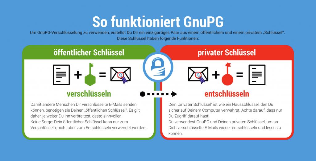 GnuPG-Verschlüsselung