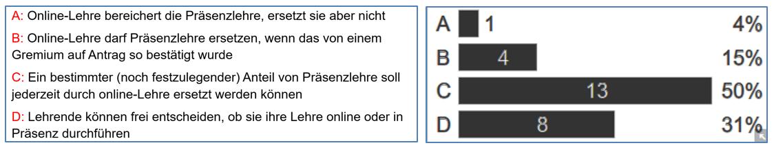 Umfrage Zukunft Onlinelehre